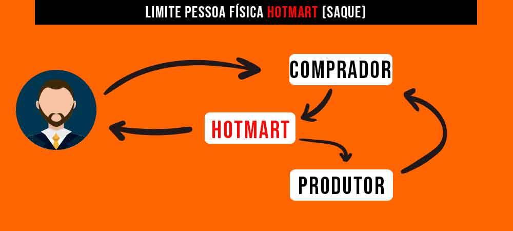 inserir imagem que represente o fluxo financeiro da Hotmart